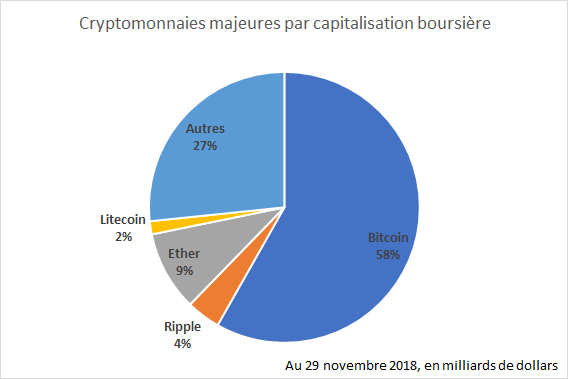 Crypto-monnaies majeures par capitalisation boursière