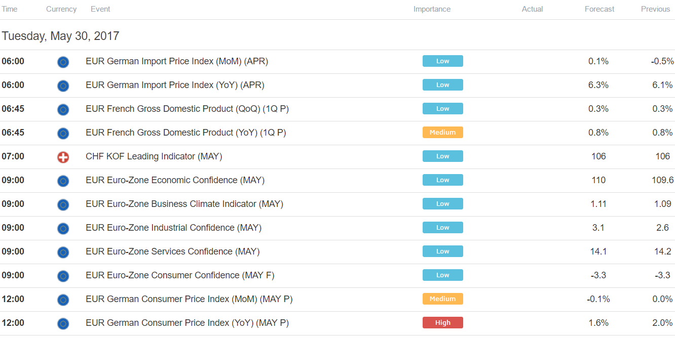 Times Listed In Gmt See The Full Dailyfx Economic Calendar Here
