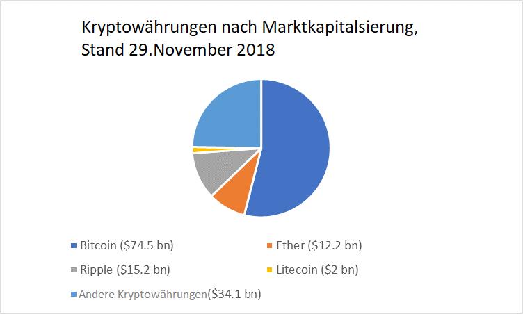 أسماء العملات الرقمية الرئيسية بحسب القيمة السوقية