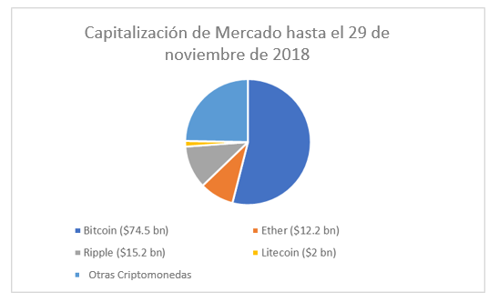 Major cryptocurrencies by market capitalisation