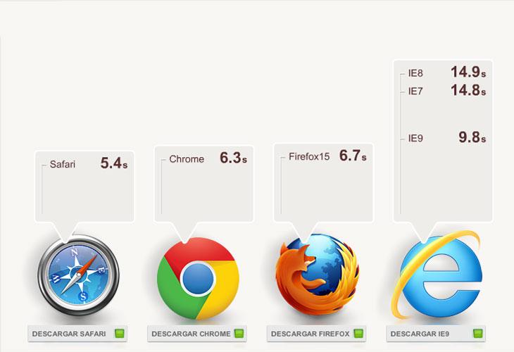 Que Es Iniciar Sesion En Google Chrome