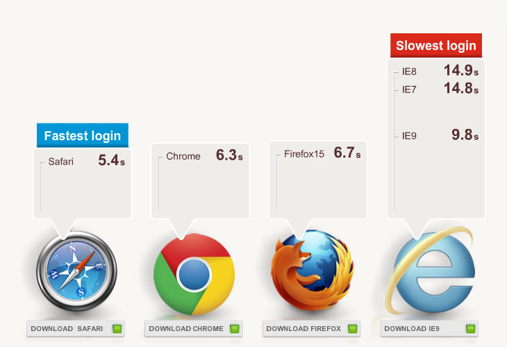 Animation to show the speeds it takes each browser to log in.