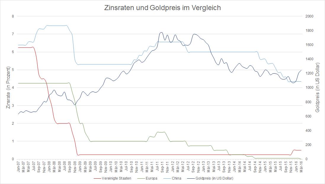 Gold demand 2015
