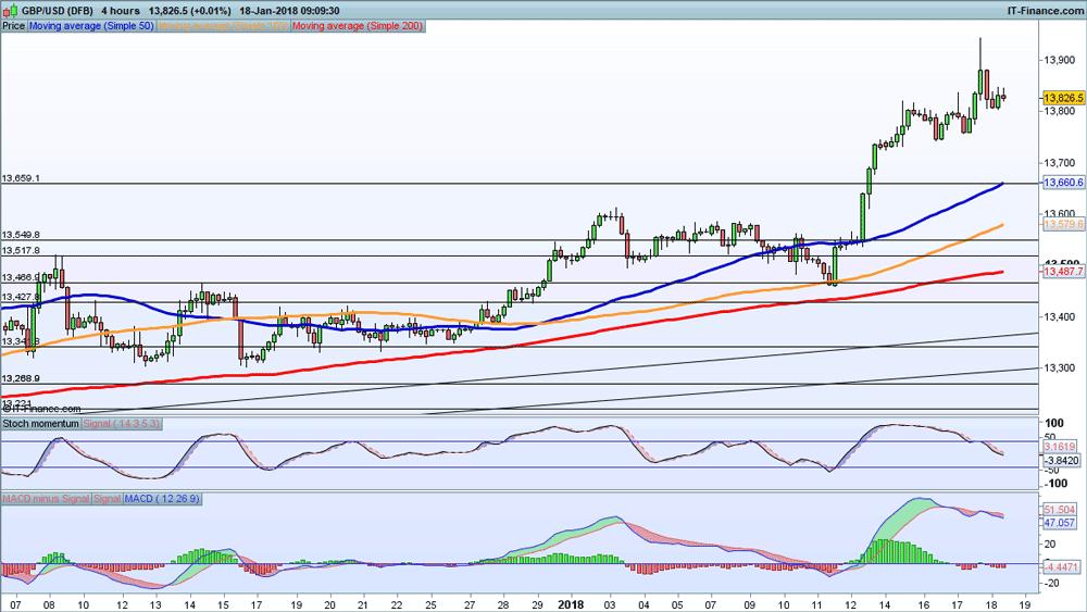 GBP  USD price chart