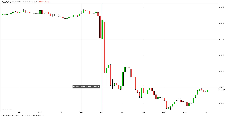 RBNZ mantiene su tasa estable y dice que una caída del NZD/USD es necesaria