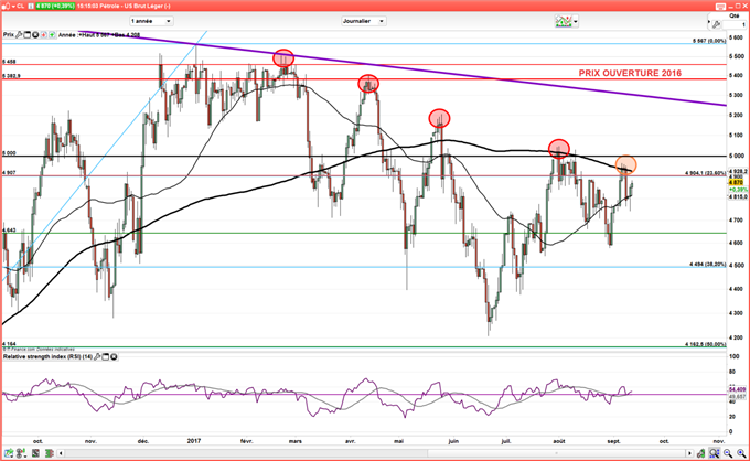Pétrole : L'OPEP confiante sur sa stratégie