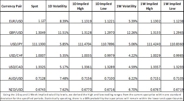 Forex Market Implied Volatility EUR, USD, GBP, CHF, CAD, AUD, NZD