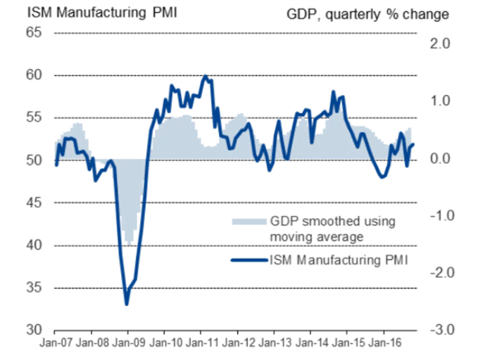 ISM manufacturing PMI vs GDP