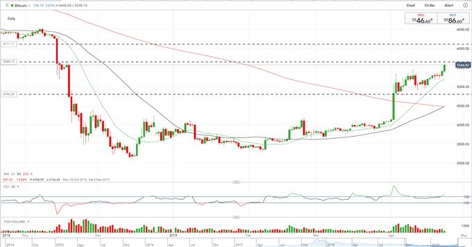 Bitcoin (BTC) Rally Eyes $6,000+, Litecoin (LTC) Price Building Momentum