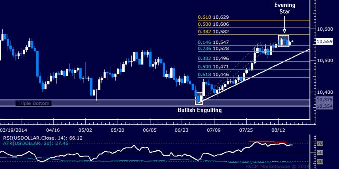 Gráfico del US Dollar continúa advirtiendo de un riesgo de retroceso