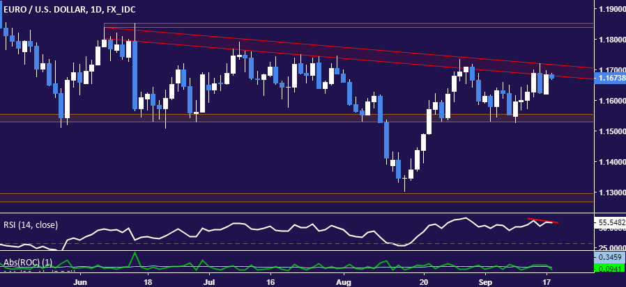 EUR USD Technical Analysis Euro Topping Near 117 Figure