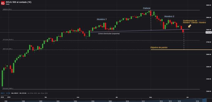 El S&P 500 valida un patrón de Hombro-Cabeza-Hombro y podría caer hasta mínimo de 4 meses