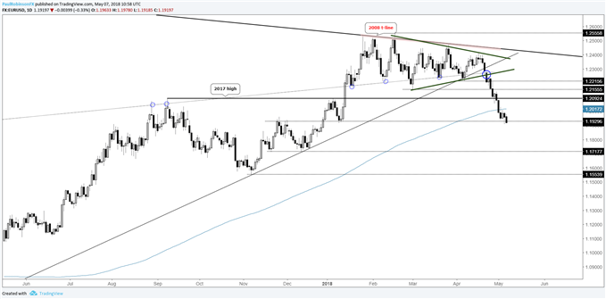 EUR/USD daily price chart, technical damage suggests lower prices