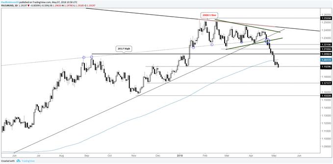 EUR/USD-Tageschart – Technischer Schaden deutet auf niedrigere Kurse hin