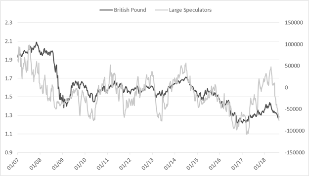 CoT Update for US Dollar, Euro, British Pound, Gold, and More