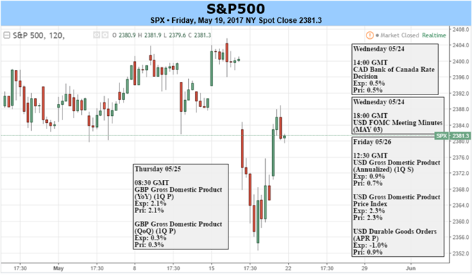 S&P 500 Attempts to Shrug Off Political Headwinds