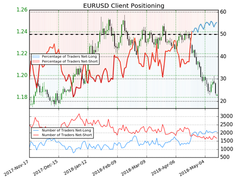 US AM Digest: EUR Underperforms on Italian Political Concerns