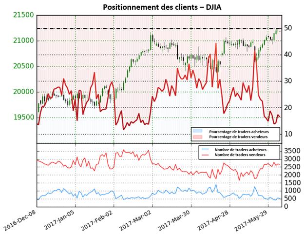 Le sentiment des traders indique un potentiel renversement du Dow Jones