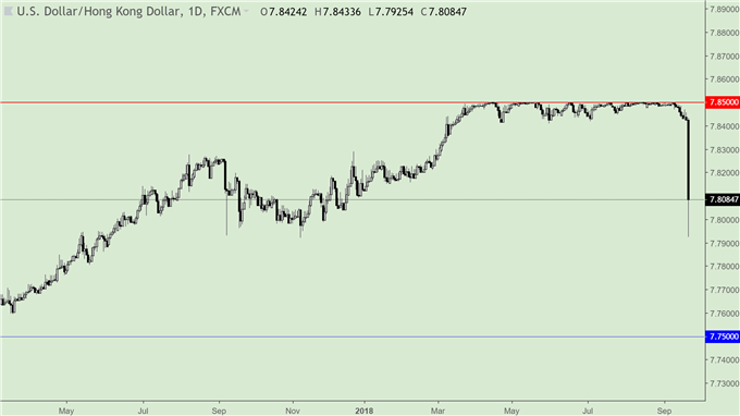 CNH, HKD Prepared for FOMC with PBOC's Bills, Pending on Escalated Trade War