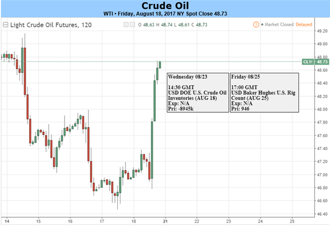 Crude Oil Between A Shale Rock And A Hard Place On Third Weekly Decline