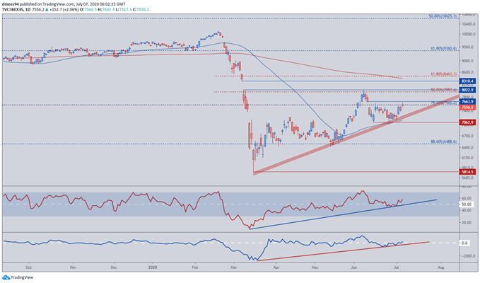 Image of IBEX 35 index price daily chart