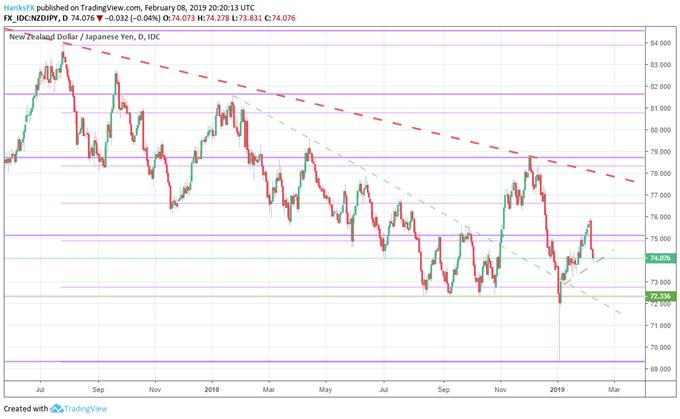 NZDJPY price chart technical analysis