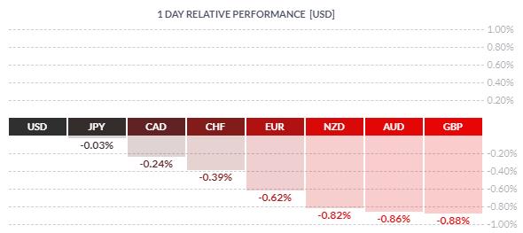 Le dollar USD surperforme le Forex ce vendredi
