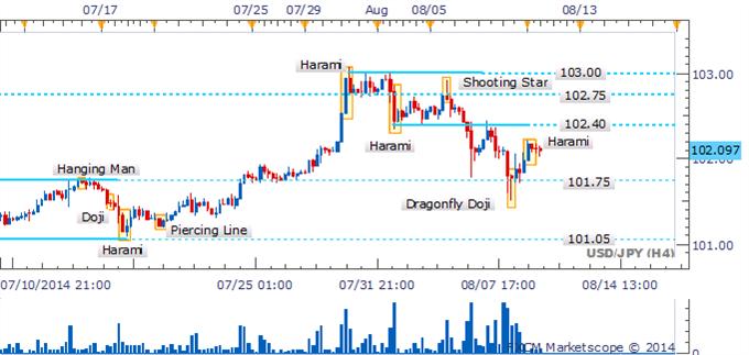 USD/JPY: Permanece el riesgo a la baja a la espera de la confirmación