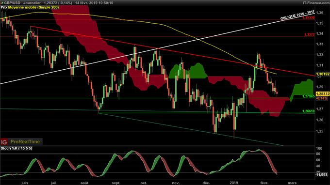 Le GBP/USD teste un support majeur à 1,28