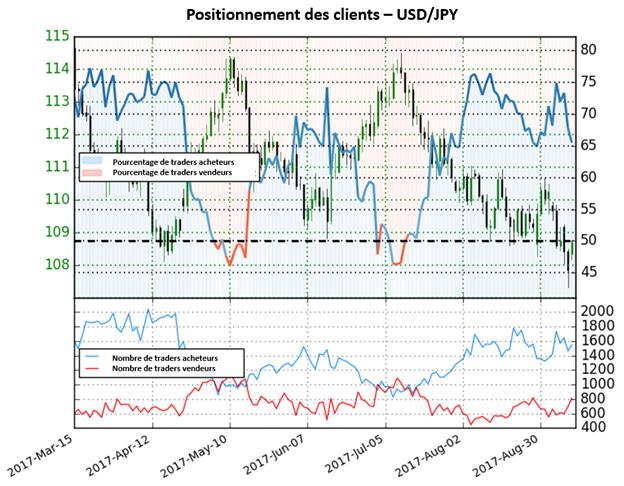 USD/JPY : Pourrions-nous commencer à voir un changement de direction.