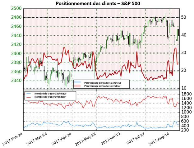 S&P 500 : Directions incertaines malgré le fort changement de positionnement des traders