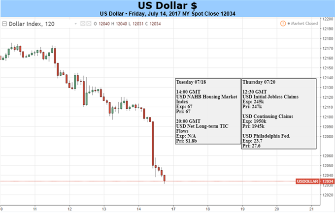 Dollar Drives to Ten-Month Lows as U.S. Data Continues to Disappoint
