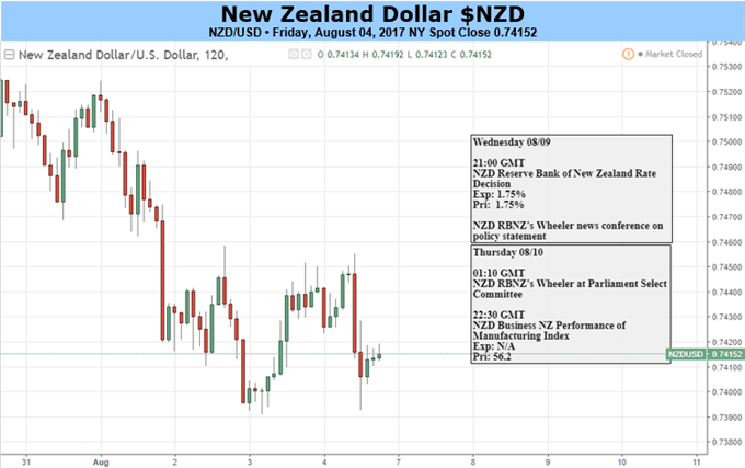 NZD/USD Risks Near-Term Correction on RBNZ Verbal Intervention