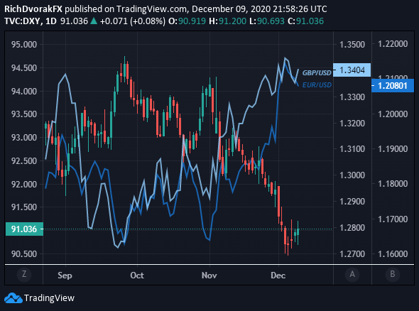 US Dollar Index Price Chart with EURUSD and GBPUSD Overlaid