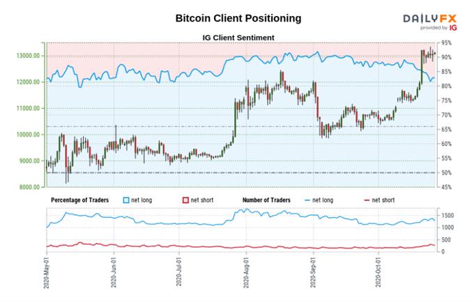 Dati di posizionamento per Bitcoin.