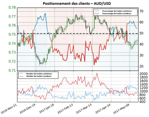La paire AUD/USD indécise selon le Sentiment des traders