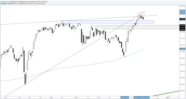 S&P 500: La jornada en retroceso pone los niveles de soporte en riesgo