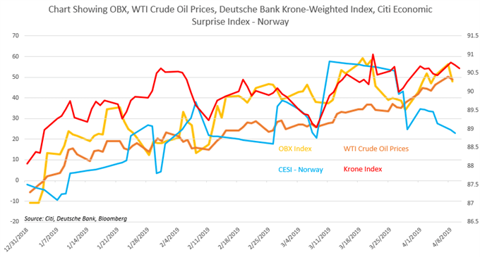Chart Showing crude oil prices, OBX, Norway Economy, Krone Index