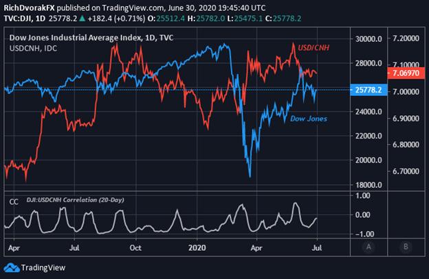 DJIA Price Chart Dow Jones Industrial Average Stock Market Outlook