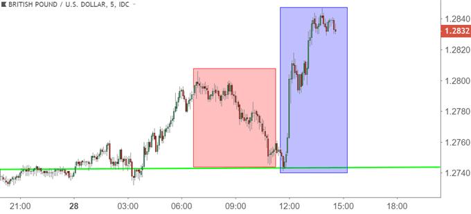 gbpusd gbp/usd five minute price chart