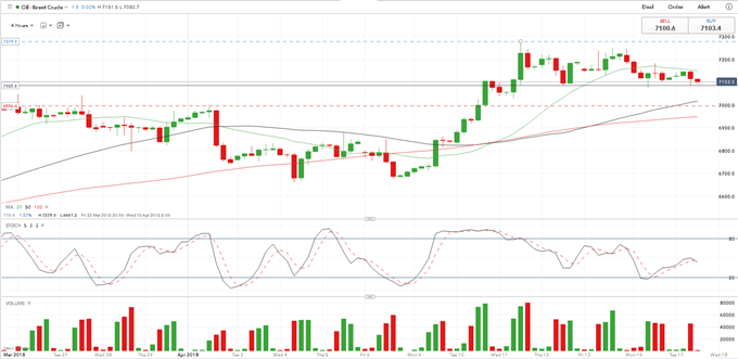 Long Brent Crude: Fundamentals and Technicals Collide