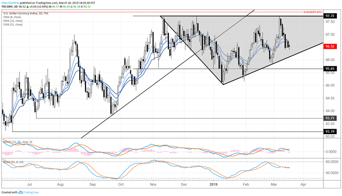 US Dollar Steadies Ahead of Fed Meeting as US Treasury Rates Rebound