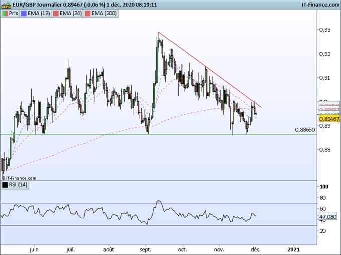 Morning Meeting Forex : Le dollar préserve son support; EUR/GBP : L'euro livre sous une oblique baissière