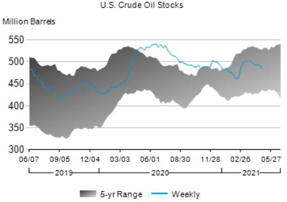 US Crude Oil Stocks, EIA