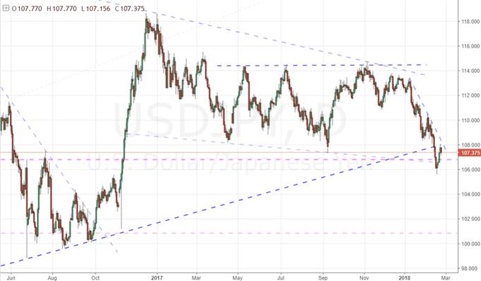 Daily Chart of USD/JPY