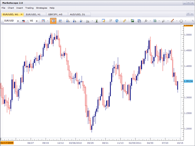 EUR/USD chart trends technical analysis