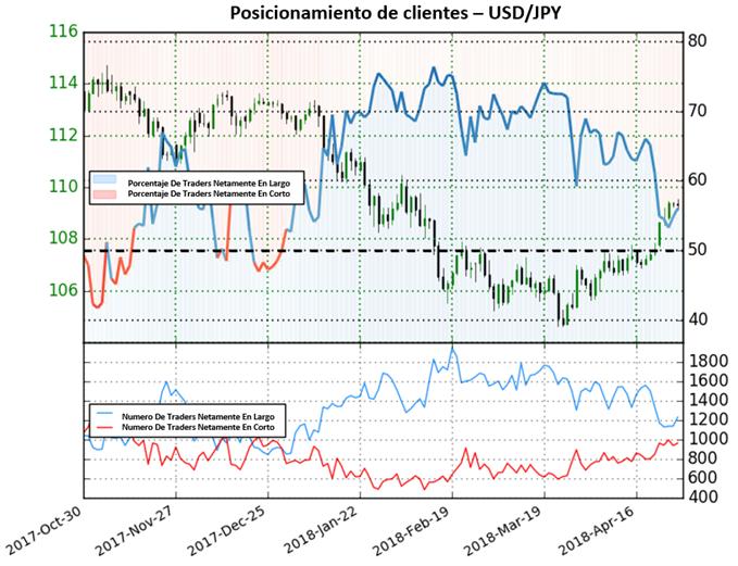USD/JPY: posicionamiento se acerca a territorio de venta, ¿Futuras ganancias?