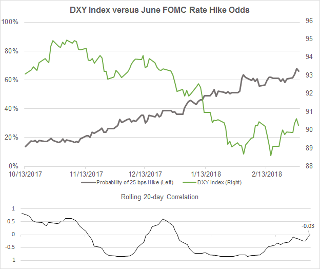 Central Bank Weekly: Fed Rate Hike Odds Increase; BOC, BOE May Odds Drop
