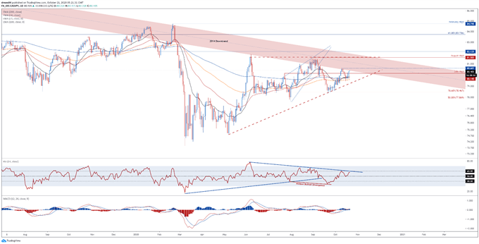 Canadian Dollar Outlook: Retail Sales Data May Fuel USD/CAD Downtrend