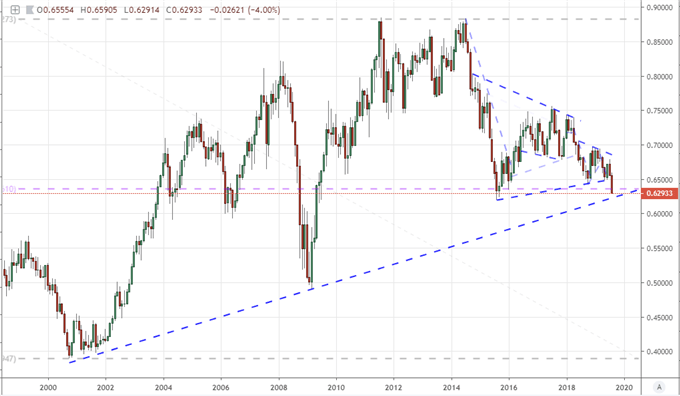 Will the S&P 500 Attempted a Break or EURUSD Multi-Year Lows Before Weekend?